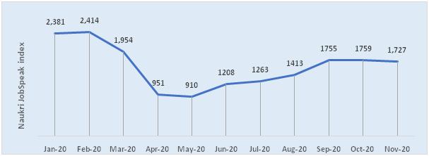 Jobs Round Up 2020 and Hiring Trends_Naukri