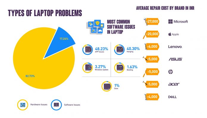 Onsitego Report: 82% of laptops problems are hardware related