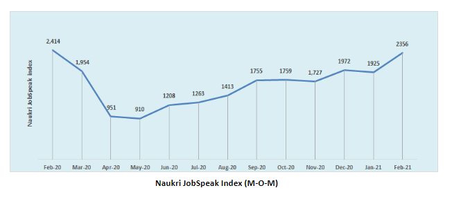Feb'21 records strongest comeback for IT sector post COVID-19 with 33% M-O-M growth: Naukri JobSpeak